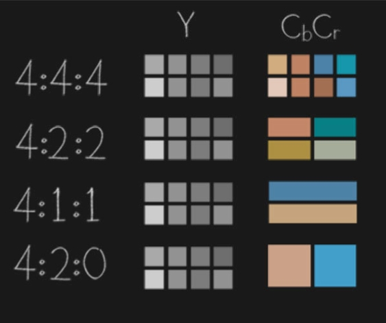Chrome Subsampling Difference Chart